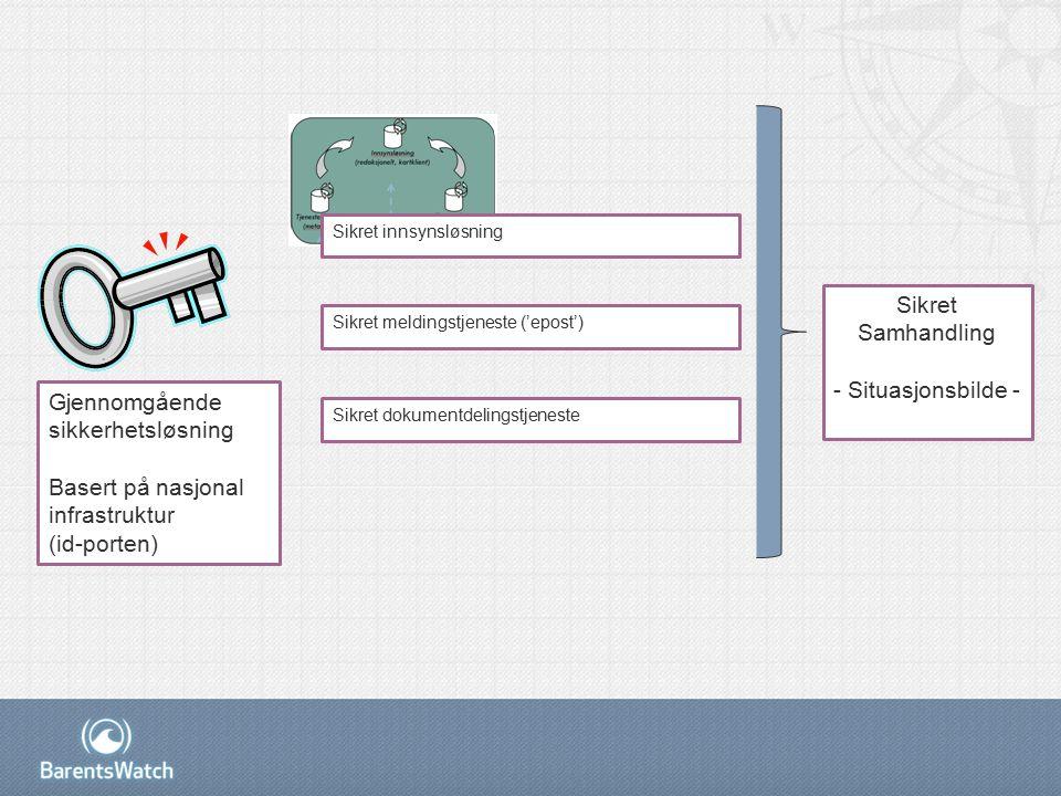 Sikret innsynsløsning Sikret meldingstjeneste ('epost') Sikret dokumentdelingstjeneste Sikret Samhandling - Situasjonsbilde - Gjennomgående sikkerhetsløsning Basert på nasjonal infrastruktur (id-porten)