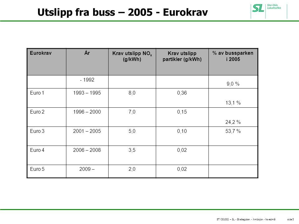 STY301002 – SL - Strategiplan - Ambisjon - hovedmål side 5 Utslipp fra buss – 2005 - Eurokrav EurokravÅrKrav utslipp NO x (g/kWh) Krav utslipp partikler (g/kWh) % av bussparken i 2005 - 1992 9,0 % Euro 11993 – 19958,00,36 13,1 % Euro 21996 – 20007,00,15 24,2 % Euro 32001 – 20055,00,1053,7 % Euro 42006 – 20083,50,02 Euro 52009 –2,00,02