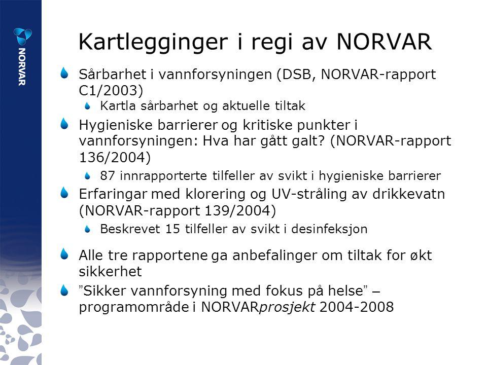 Kartlegginger i regi av NORVAR S å rbarhet i vannforsyningen (DSB, NORVAR-rapport C1/2003) Kartla s å rbarhet og aktuelle tiltak Hygieniske barrierer og kritiske punkter i vannforsyningen: Hva har g å tt galt.