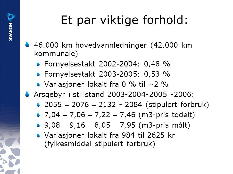 Et par viktige forhold: 46.000 km hovedvannledninger (42.000 km kommunale) Fornyelsestakt 2002-2004: 0,48 % Fornyelsestakt 2003-2005: 0,53 % Variasjoner lokalt fra 0 % til ~2 % Å rsgebyr i stillstand 2003-2004-2005 -2006: 2055 – 2076 – 2132 - 2084 (stipulert forbruk) 7,04 – 7,06 – 7,22 – 7,46 (m3-pris todelt) 9,08 – 9,16 – 8,05 – 7,95 (m3-pris m å lt) Variasjoner lokalt fra 984 til 2625 kr (fylkesmiddel stipulert forbruk)