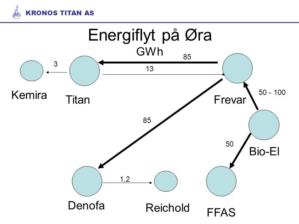 Energiflyt på Øra GWh Bio-El FrevarTitan Denofa Kemira Reichold FFAS 1,2 85 50 - 100 50 3 13 KRONOS TITAN AS
