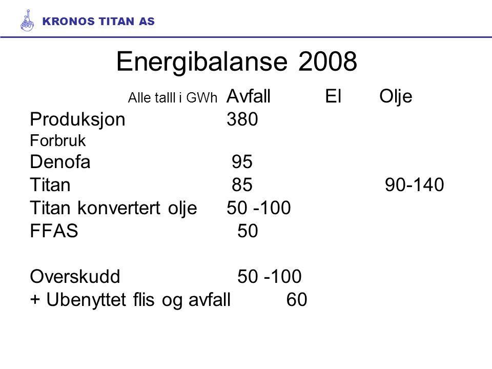 Energibalanse 2008 Alle talll i GWh AvfallEl Olje Produksjon380 Forbruk Denofa 95 Titan 85 90-140 Titan konvertert olje50 -100 FFAS 50 Overskudd 50 -100 + Ubenyttet flis og avfall 60 KRONOS TITAN AS