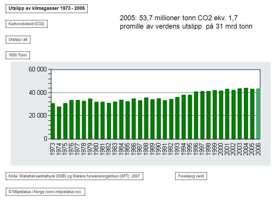 Utslipp av klimagasser 1973 - 2006 Karbondioksid (CO2) Utslipp i alt 1000 Tonn Kilde: Statistisk sentralbyrå (SSB) og Statens forurensningstilsyn (SFT), 2007Foreløpig verdi © Miljøstatus i Norge (www.miljostatus.no) 2005: 53,7 millioner tonn CO2 ekv.