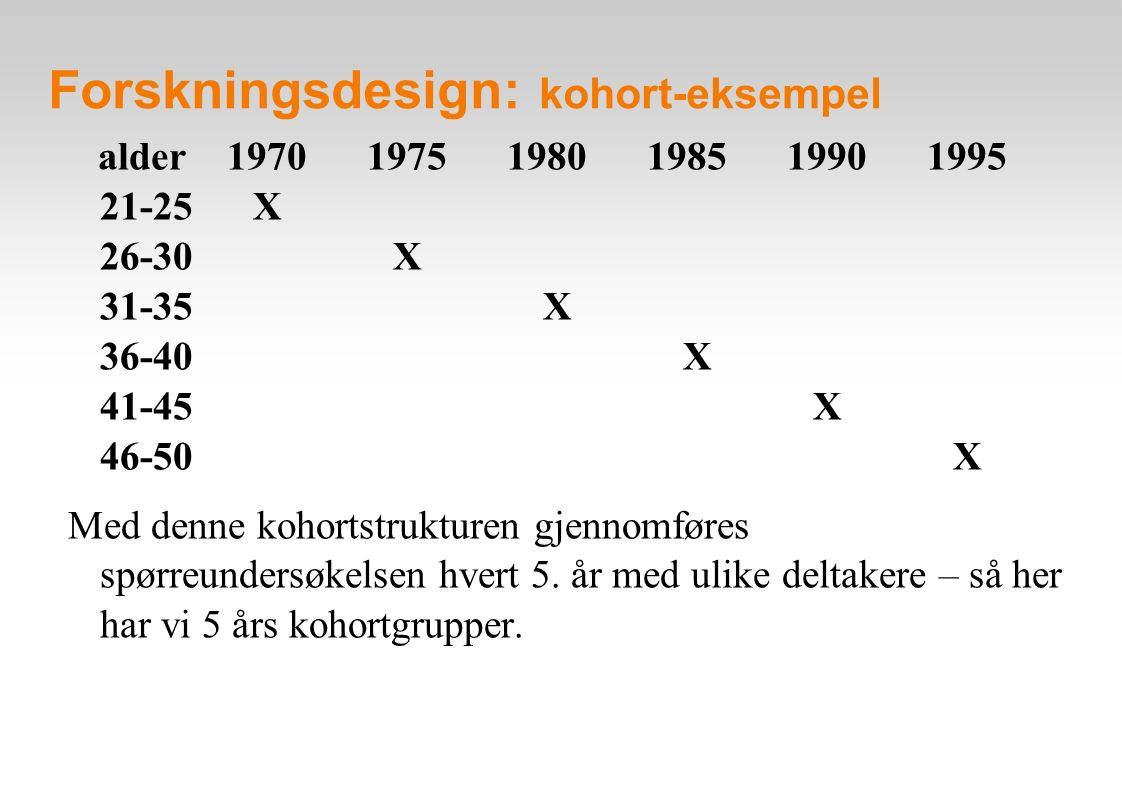 Forskningsdesign: kohort-eksempel alder 1970 1975 1980 1985 1990 1995 21-25 X 26-30 X 31-35 X 36-40 X 41-45 X 46-50 X Med denne kohortstrukturen gjennomføres spørreundersøkelsen hvert 5.