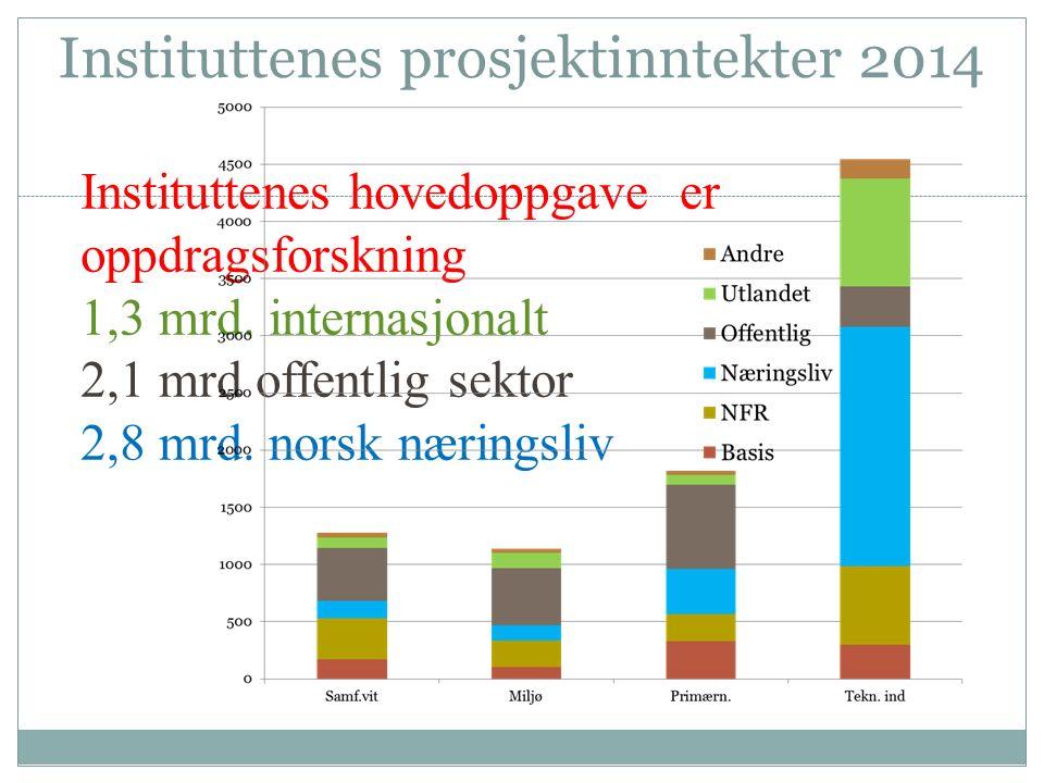 Instituttenes prosjektinntekter 2014 Instituttenes hovedoppgave er oppdragsforskning 1,3 mrd.