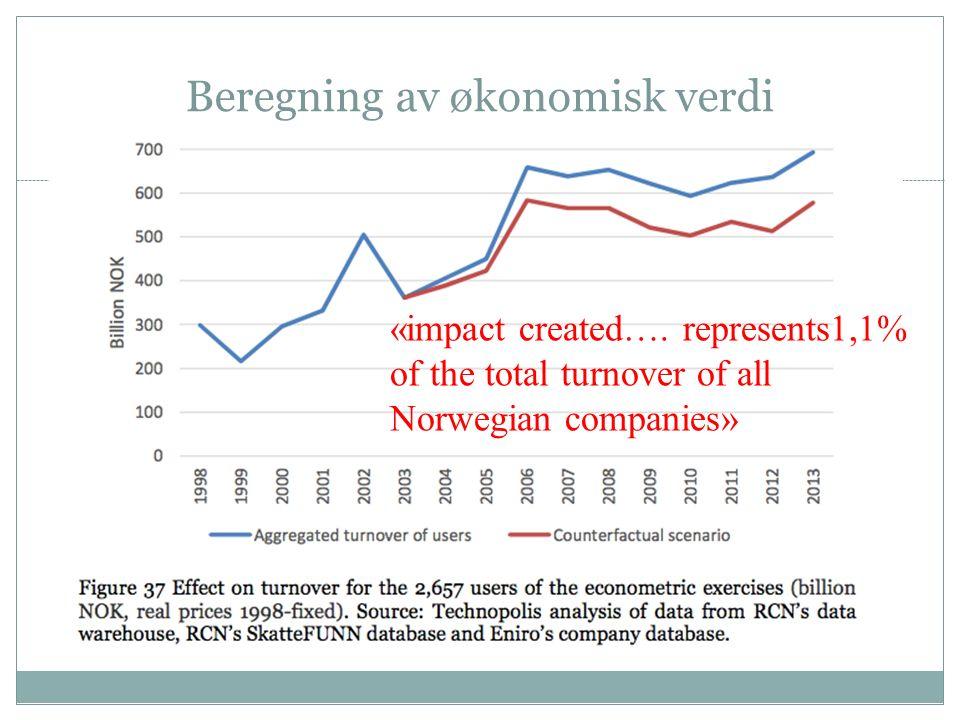 Beregning av økonomisk verdi «impact created….