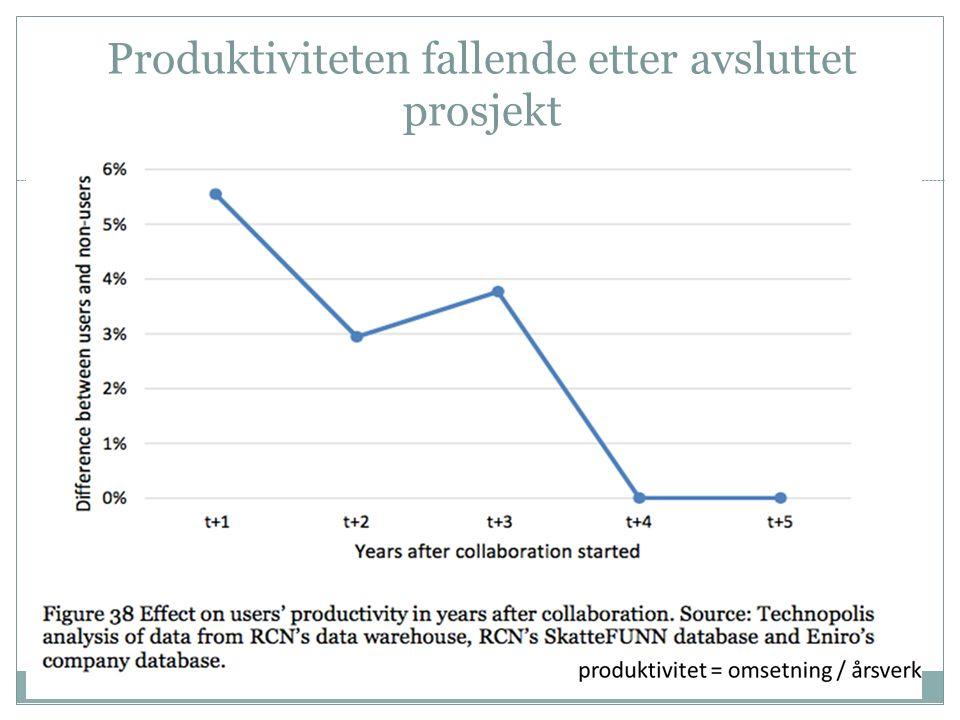 Produktiviteten fallende etter avsluttet prosjekt