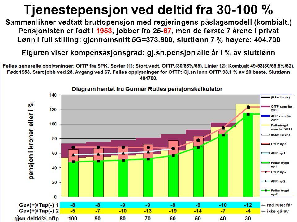 Tjenestepensjon ved deltid fra 30-100 % Sammenlikner vedtatt bruttopensjon med regjeringens påslagsmodell (kombialt.) Pensjonisten er født i 1953, job