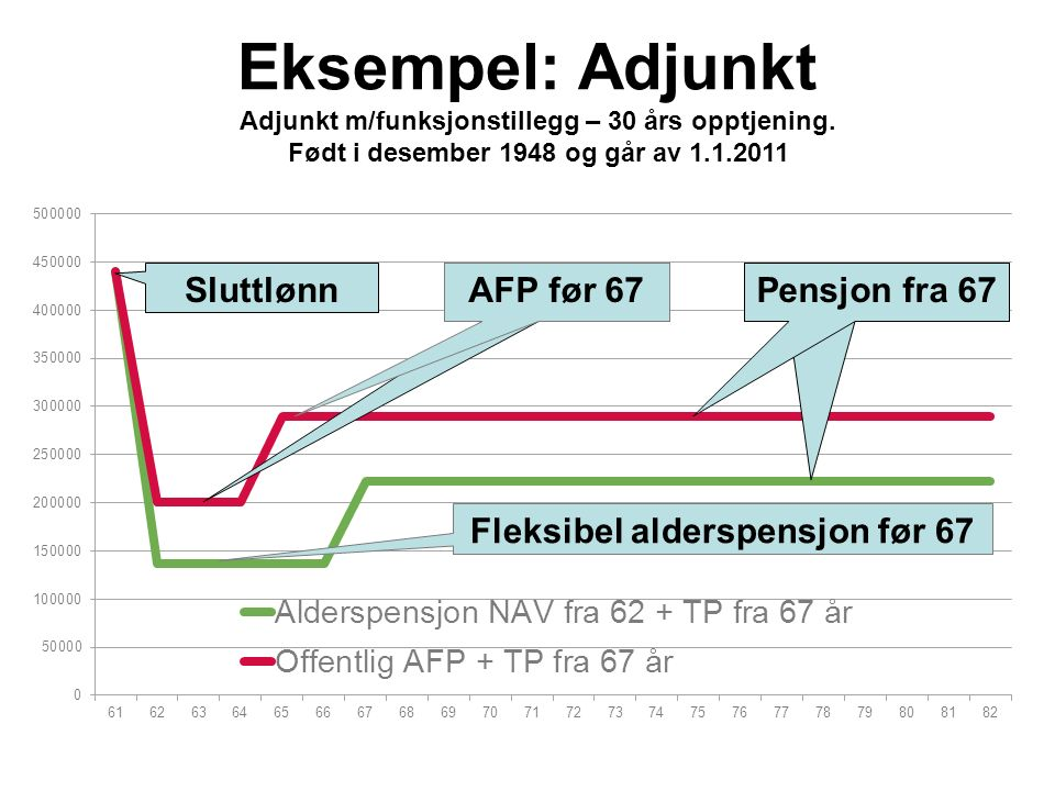 Eksempel: Adjunkt Adjunkt m/funksjonstillegg – 30 års opptjening. Født i desember 1948 og går av 1.1.2011 Sluttlønn