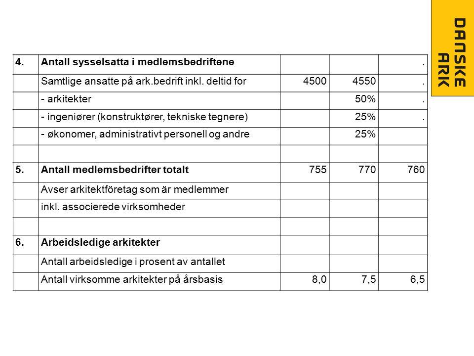 4.Antall sysselsatta i medlemsbedriftene. Samtlige ansatte på ark.bedrift inkl. deltid for45004550. - arkitekter50%. - ingeniører (konstruktører, tekn