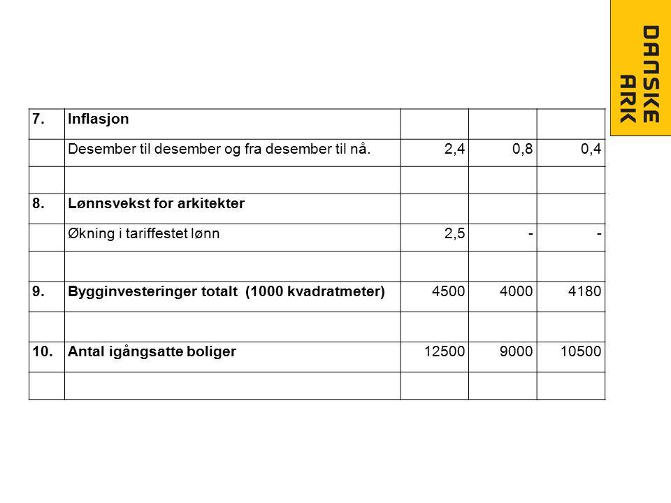 7.Inflasjon Desember til desember og fra desember til nå.2,40,80,4 8.Lønnsvekst for arkitekter Økning i tariffestet lønn2,5-- 9.Bygginvesteringer tota