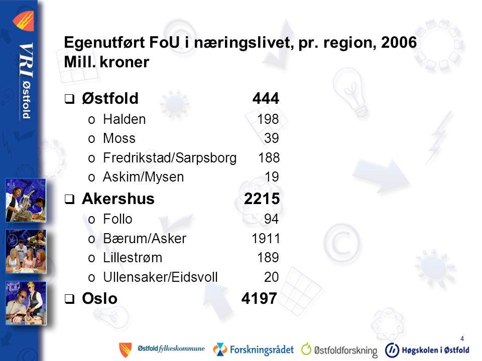 4 Egenutført FoU i næringslivet, pr. region, 2006 Mill.