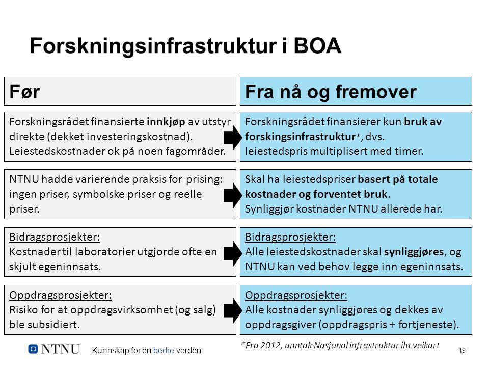 Kunnskap for en bedre verden 19 *Fra 2012, unntak Nasjonal infrastruktur iht veikart Forskningsinfrastruktur i BOA Forskningsrådet finansierte innkjøp av utstyr direkte (dekket investeringskostnad).