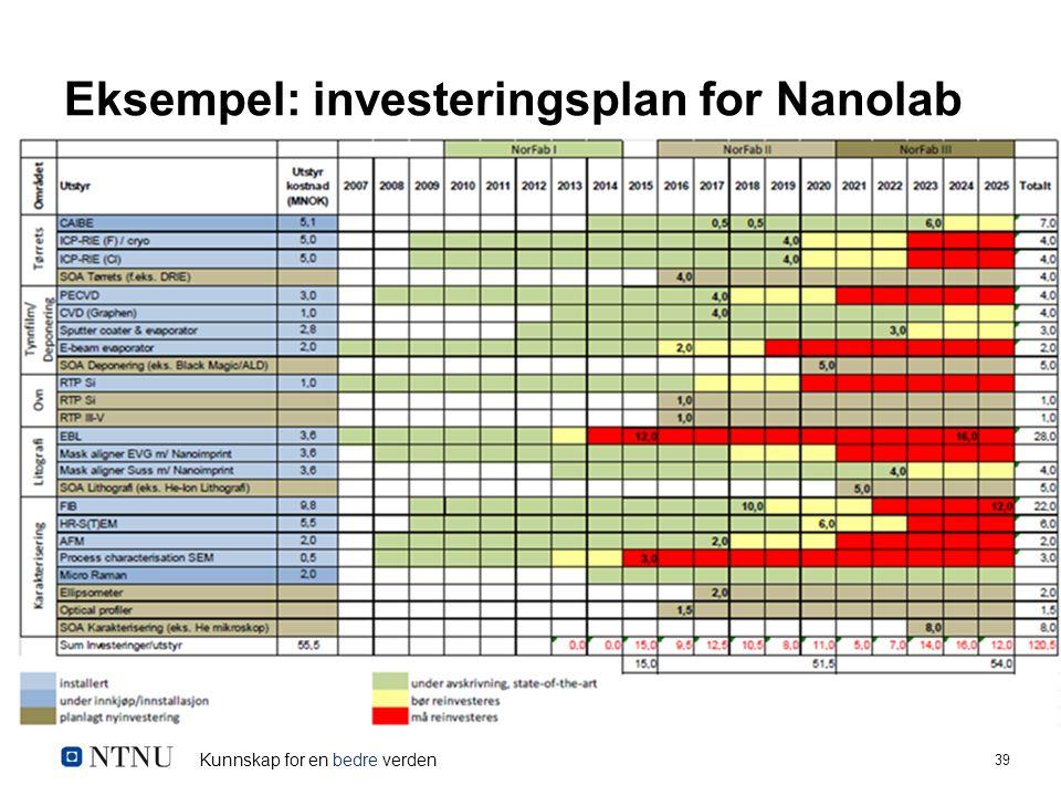 Kunnskap for en bedre verden 39 Eksempel: investeringsplan for Nanolab
