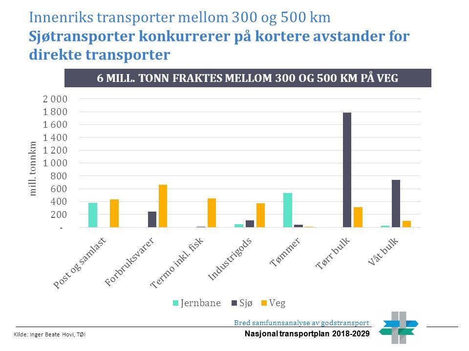 Nasjonal transportplan 2018-2029 Innenriks transporter mellom 300 og 500 km Sjøtransporter konkurrerer på kortere avstander for direkte transporter Kilde: Inger Beate Hovi, TØI Bred samfunnsanalyse av godstransport 6 MILL.