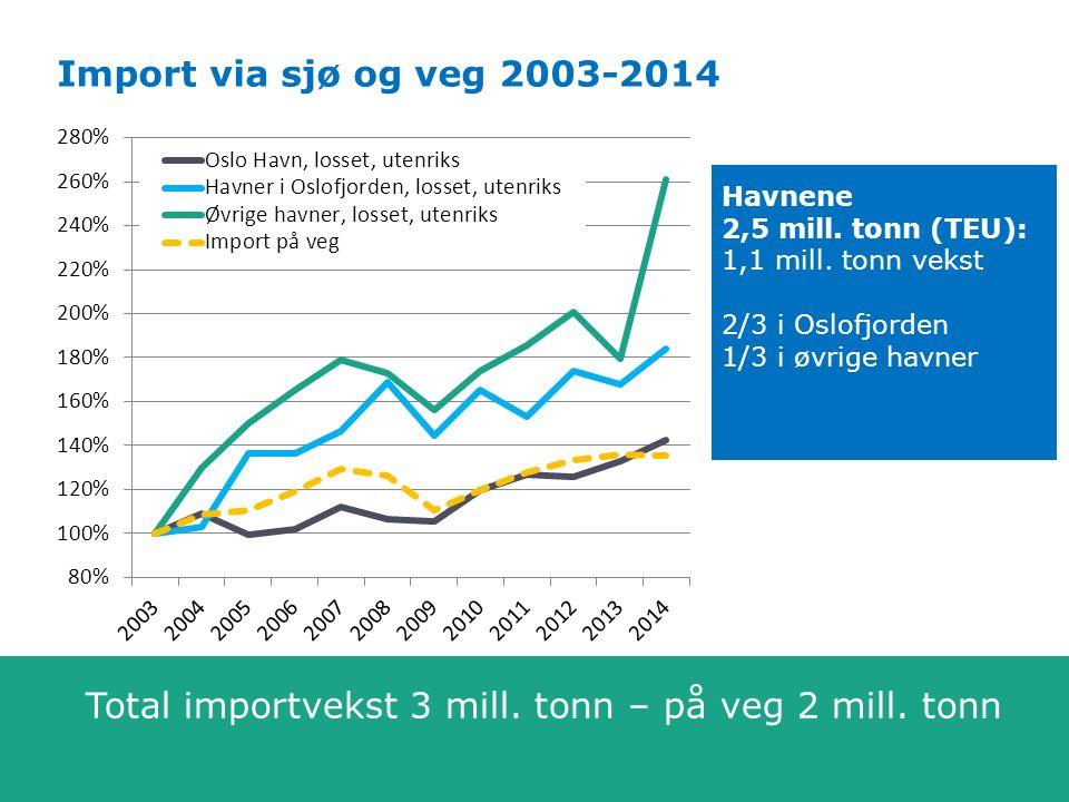 Nasjonal transportplan 2018-2029 Bred samfunnsanalyse av godstransport Import via sjø og veg 2003-2014 Havnene 2,5 mill. tonn (TEU): 1,1 mill. tonn ve