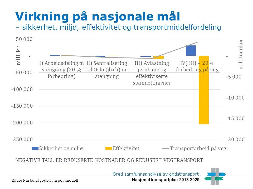 Nasjonal transportplan 2018-2029 Virkning på nasjonale mål – sikkerhet, miljø, effektivitet og transportmiddelfordeling Bred samfunnsanalyse av godstransport Kilde: Nasjonal godstransportmodell NEGATIVE TALL ER REDUSERTE KOSTNADER OG REDUSERT VEGTRANSPORT