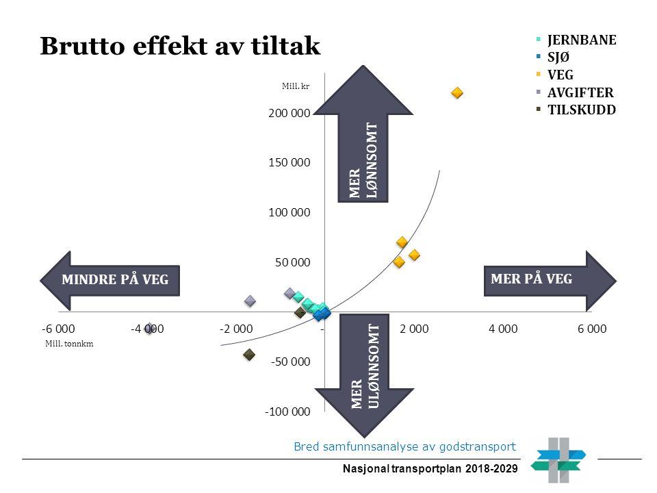 Nasjonal transportplan 2018-2029 Brutto effekt av tiltak Bred samfunnsanalyse av godstransport  JERNBANE  SJØ  VEG  AVGIFTER  TILSKUDD MER ULØNNSOMT