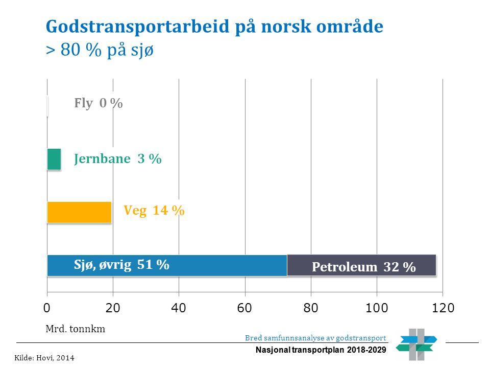 Nasjonal transportplan 2018-2029 Bred samfunnsanalyse av godstransport Godstransportarbeid på norsk område > 80 % på sjø Sjø, øvrig 51 % Veg 14 % Mrd.