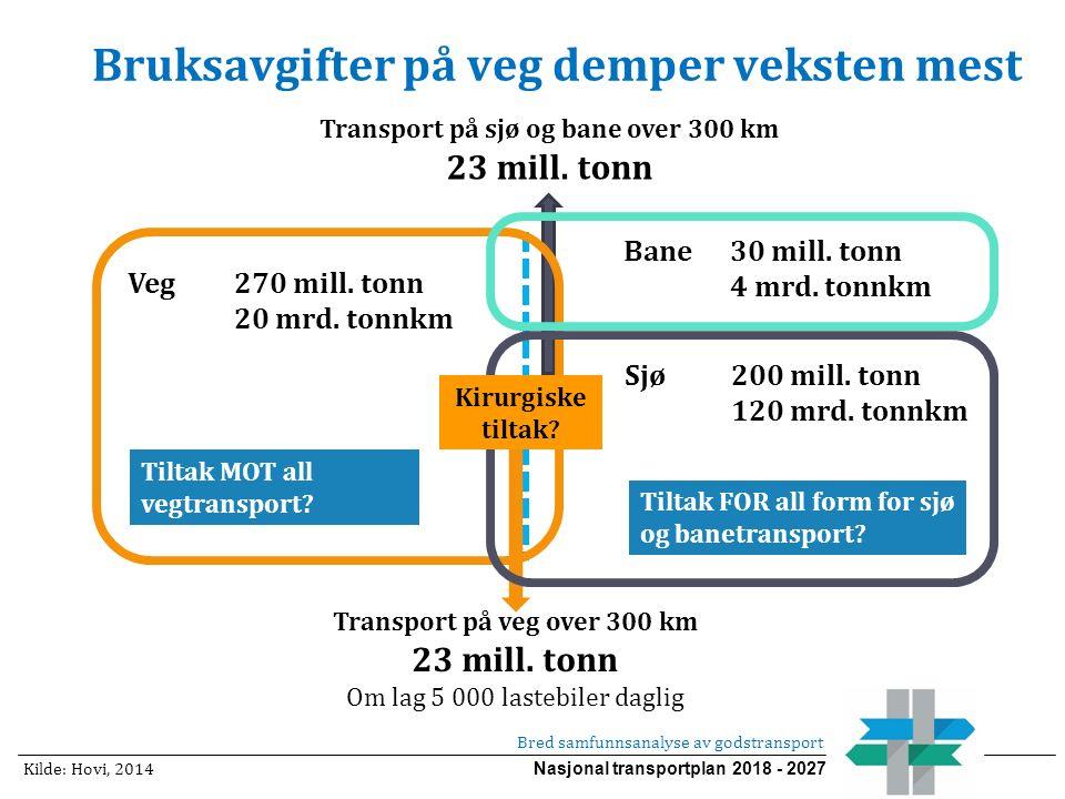 Nasjonal transportplan 2018 - 2027 Transport på veg over 300 km 23 mill. tonn Om lag 5 000 lastebiler daglig Bruksavgifter på veg demper veksten mest