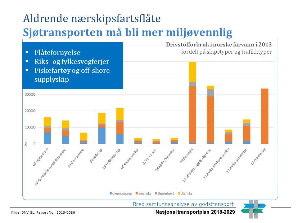 Nasjonal transportplan 2018-2029 Bred samfunnsanalyse av godstransport Aldrende nærskipsfartsflåte Sjøtransporten må bli mer miljøvennlig Drivstofforbruk i norske farvann i 2013 - fordelt på skipstyper og trafikktyper Kilde: DNV GL, Report No.: 2015-0086 tonn  Flåtefornyelse  Riks- og fylkesvegferjer  Fiskefartøy og off-shore supplyskip