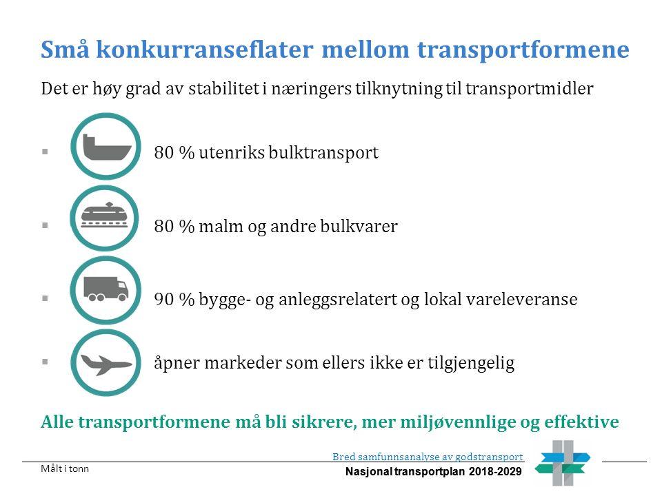 Nasjonal transportplan 2018-2029 Små konkurranseflater mellom transportformene Det er høy grad av stabilitet i næringers tilknytning til transportmidler  80 % utenriks bulktransport  80 % malm og andre bulkvarer  90 % bygge- og anleggsrelatert og lokal vareleveranse  åpner markeder som ellers ikke er tilgjengelig Alle transportformene må bli sikrere, mer miljøvennlige og effektive Bred samfunnsanalyse av godstransport Målt i tonn