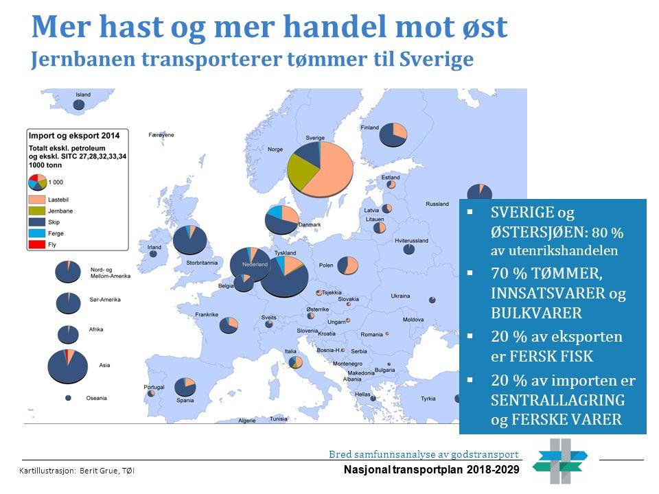 Nasjonal transportplan 2018-2029 Mer hast og mer handel mot øst Jernbanen transporterer tømmer til Sverige  SVERIGE og ØSTERSJØEN: 80 % av utenrikshandelen  70 % TØMMER, INNSATSVARER og BULKVARER  20 % av eksporten er FERSK FISK  20 % av importen er SENTRALLAGRING og FERSKE VARER Kartillustrasjon: Berit Grue, TØI Bred samfunnsanalyse av godstransport