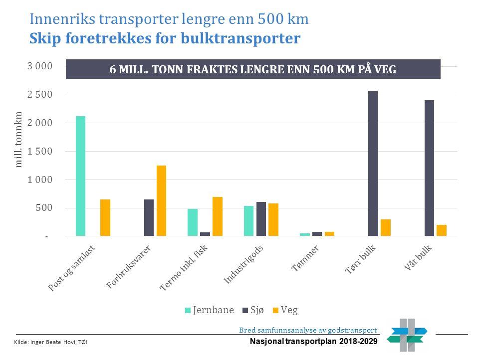 Nasjonal transportplan 2018-2029 Innenriks transporter lengre enn 500 km Skip foretrekkes for bulktransporter Kilde: Inger Beate Hovi, TØI Bred samfun