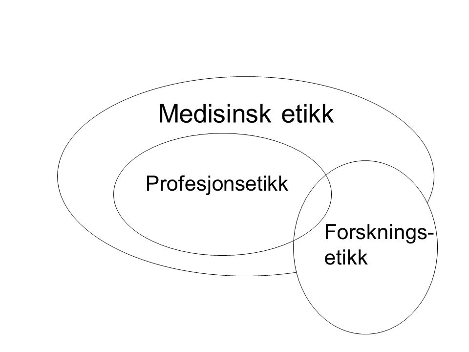 Medisinsk etikk Profesjonsetikk Forsknings- etikk