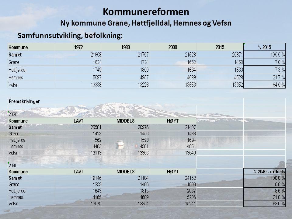 Kommunereformen Ny kommune Grane, Hattfjelldal, Hemnes og Vefsn Samfunnsutvikling, befolkning: