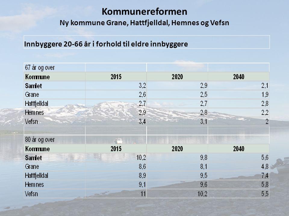 Innbyggere 20-66 år i forhold til eldre innbyggere