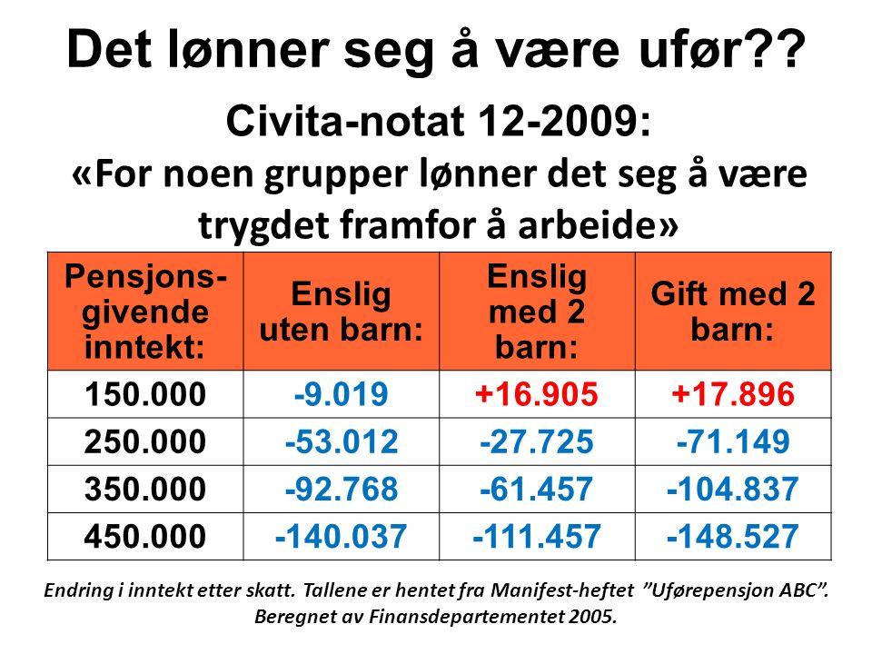 Pensjons- givende inntekt: Enslig uten barn: Enslig med 2 barn: Gift med 2 barn: 150.000-9.019+16.905+17.896 250.000-53.012-27.725-71.149 350.000-92.768-61.457-104.837 450.000-140.037-111.457-148.527 Civita-notat 12-2009: «For noen grupper lønner det seg å være trygdet framfor å arbeide» Det lønner seg å være ufør?.