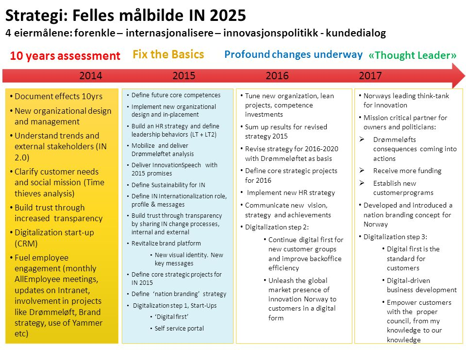 Strategi: Felles målbilde IN 2025 4 eiermålene: forenkle – internasjonalisere – innovasjonspolitikk - kundedialog 2014201520162017 Document effects 10yrs New organizational design and management Understand trends and external stakeholders (IN 2.0) Clarify customer needs and social mission (Time thieves analysis) Build trust through increased transparency Digitalization start-up (CRM) Fuel employee engagement (monthly AllEmployee meetings, updates on Intranet, involvement in projects like Drømmeløft, Brand strategy, use of Yammer etc) 10 years assessment Define future core competences Implement new organizational design and in-placement Build an HR strategy and define leadership behaviors (LT + LT2) Mobilize and deliver Drømmeløftet analysis Deliver InnovationSpeech with 2015 promises Define Sustainability for IN Define IN Internationalization role, profile & messages Build trust through transparency by sharing IN change processes, internal and external Revitalize brand platform New visual identity.