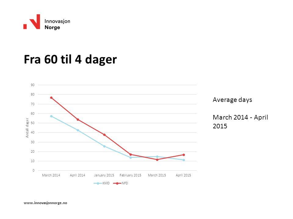 Fra 60 til 4 dager www.innovasjonnorge.no Average days March 2014 - April 2015