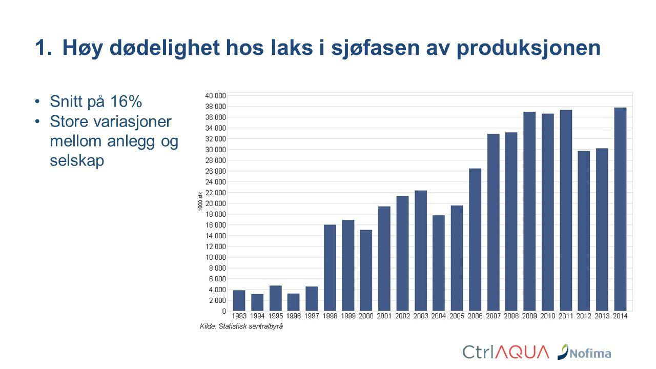1.Høy dødelighet hos laks i sjøfasen av produksjonen Snitt på 16% Store variasjoner mellom anlegg og selskap