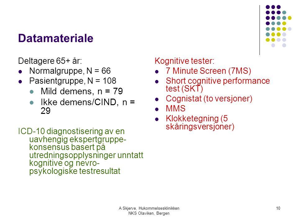 A Skjerve, Hukommelsesklinikken NKS Olaviken, Bergen 10 Datamateriale Deltagere 65+ år: Normalgruppe, N = 66 Pasientgruppe, N = 108 Mild demens, n = 79 Ikke demens/CIND, n = 29 ICD-10 diagnostisering av en uavhengig ekspertgruppe- konsensus basert på utredningsopplysninger unntatt kognitive og nevro- psykologiske testresultat Kognitive tester: 7 Minute Screen (7MS) Short cognitive performance test (SKT) Cognistat (to versjoner) MMS Klokketegning (5 skåringsversjoner)