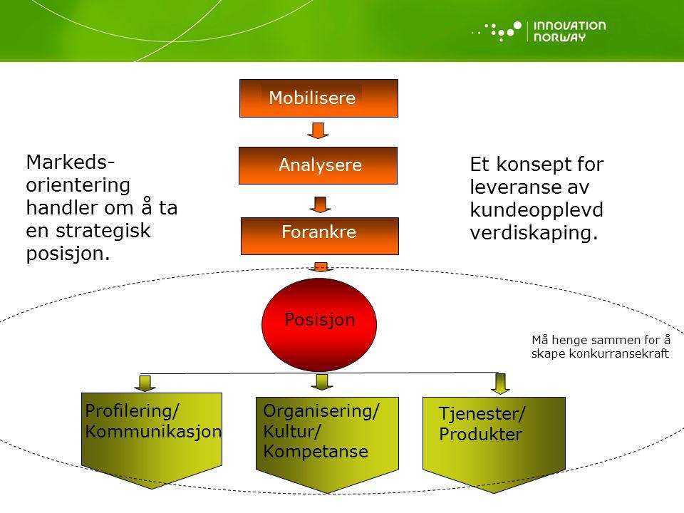 Mobilisere Analysere Forankre Posisjon Profilering/ Kommunikasjon Organisering/ Kultur/ Kompetanse Tjenester/ Produkter Markeds- orientering handler om å ta en strategisk posisjon.
