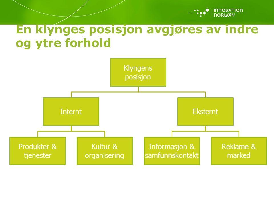 En klynges posisjon avgjøres av indre og ytre forhold Klyngens posisjon Internt Produkter & tjenester Kultur & organisering Eksternt Informasjon & samfunnskontakt Reklame & marked