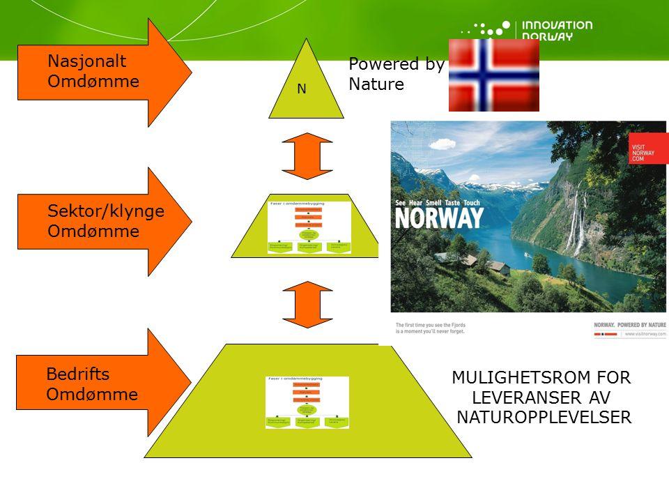 Nasjonalt Omdømme Sektor/klynge Omdømme Bedrifts Omdømme N Powered by Nature Bærekraftige Innovasjoner MULIGHETSROM FOR LEVERANSER AV NATUROPPLEVELSER