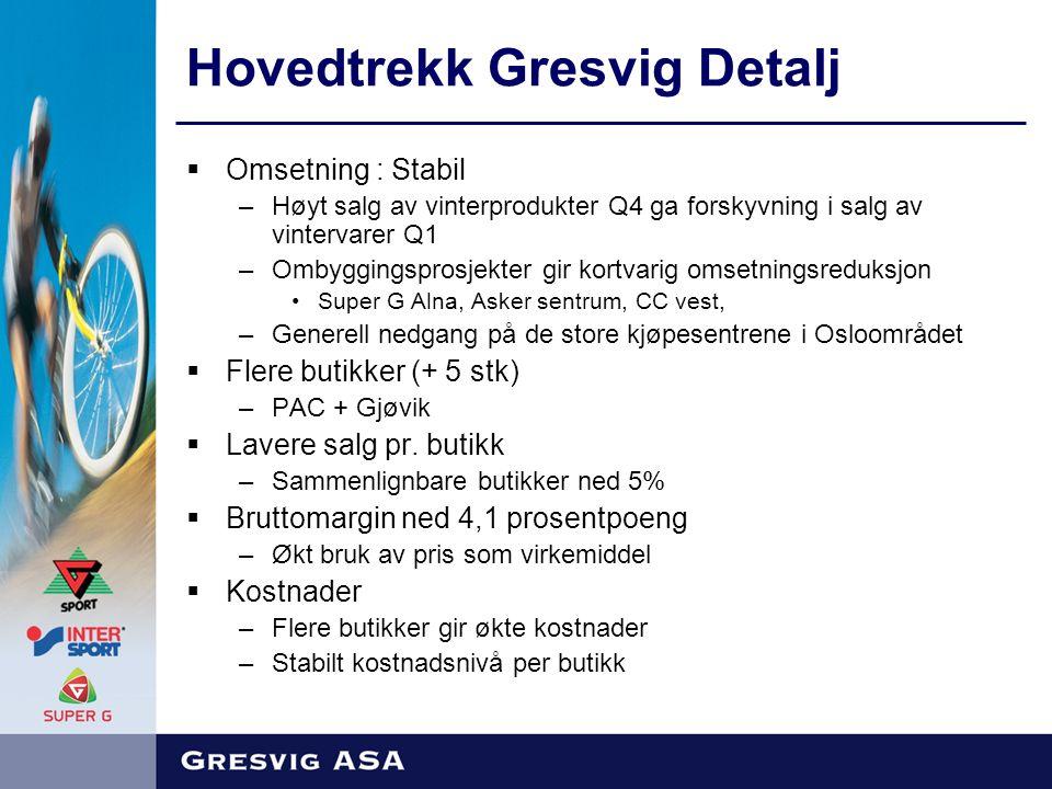 Hovedtrekk Gresvig Detalj  Omsetning : Stabil –Høyt salg av vinterprodukter Q4 ga forskyvning i salg av vintervarer Q1 –Ombyggingsprosjekter gir kortvarig omsetningsreduksjon Super G Alna, Asker sentrum, CC vest, –Generell nedgang på de store kjøpesentrene i Osloområdet  Flere butikker (+ 5 stk) –PAC + Gjøvik  Lavere salg pr.