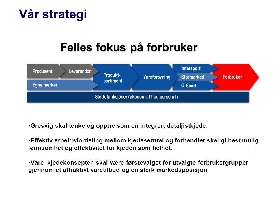 Vår strategi Gresvig skal tenke og opptre som en integrert detaljistkjede.