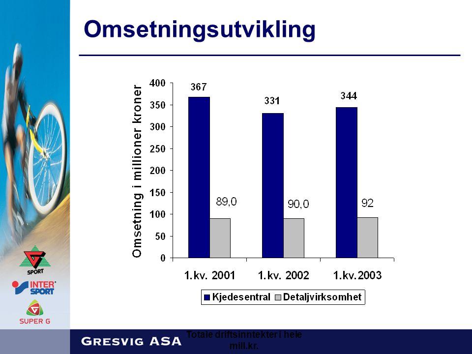 Omsetningsutvikling Totale driftsinntekter i hele mill.kr.