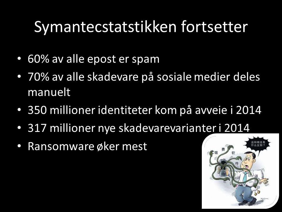 Symantecstatstikken fortsetter 60% av alle epost er spam 70% av alle skadevare på sosiale medier deles manuelt 350 millioner identiteter kom på avveie i 2014 317 millioner nye skadevarevarianter i 2014 Ransomware øker mest