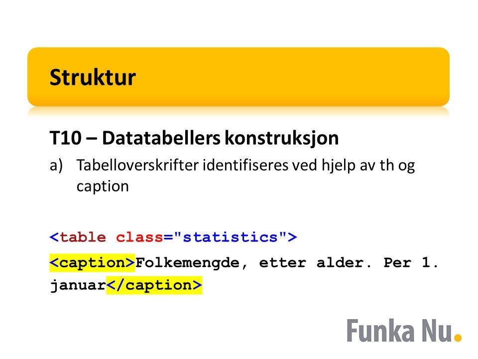 Struktur T10 – Datatabellers konstruksjon a)Tabelloverskrifter identifiseres ved hjelp av th og caption Folkemengde, etter alder. Per 1. januar