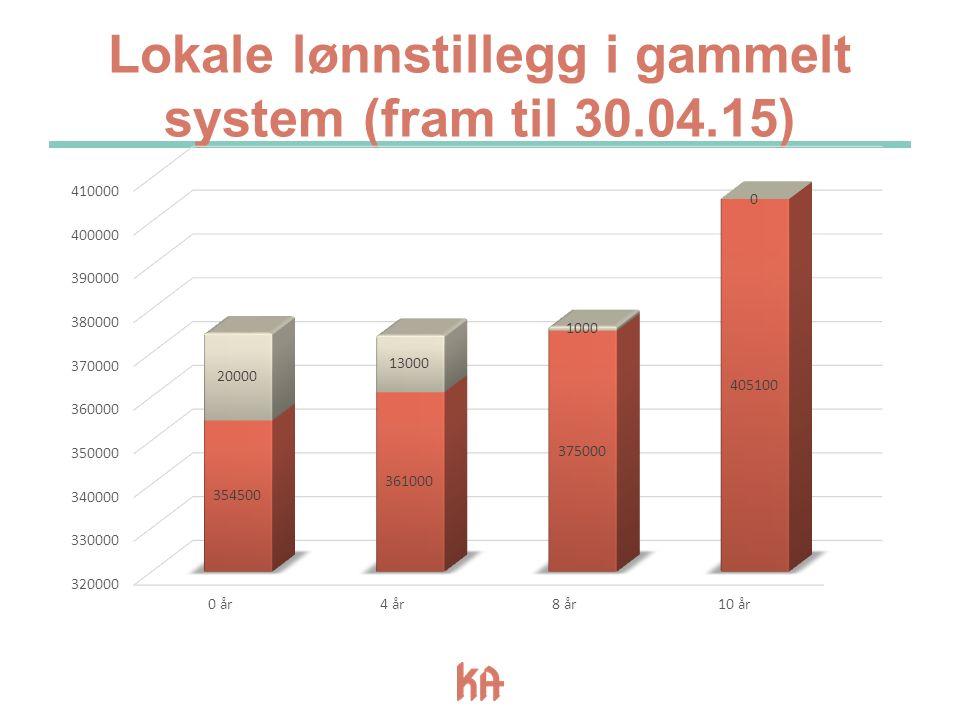 Lokale lønnstillegg i gammelt system (fram til 30.04.15)