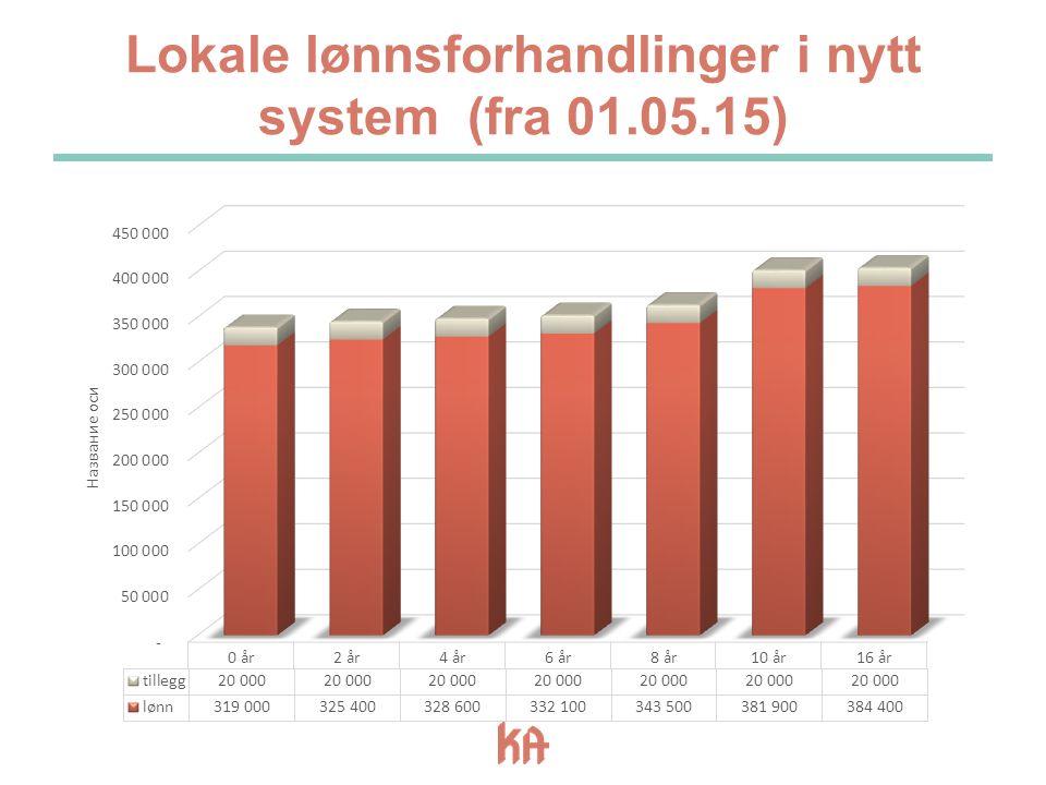 Lokale lønnsforhandlinger i nytt system (fra 01.05.15)