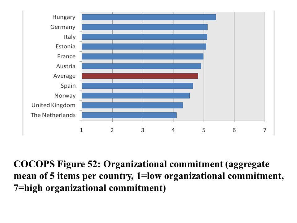 Flere resultater Men: D) Innovasjon er blitt en av de viktigste verdiene i offentlig sektor (Danmark) og de ansatte i offentlig sektor er ikke mindre endringsorienterte E) forskjellene ser ikke ut til å bli mindre, (men kan jo være snakk om bølgebevegelser) F) Offentlig ansatte og ledere legger mindre vekt på egen økonomisk belønning enn privat ansatte og ledere, og de er mer opptatt av å tjene brede samfunnsinteresser (offentlig etos) (Kilder: Rainey and Bozeman.