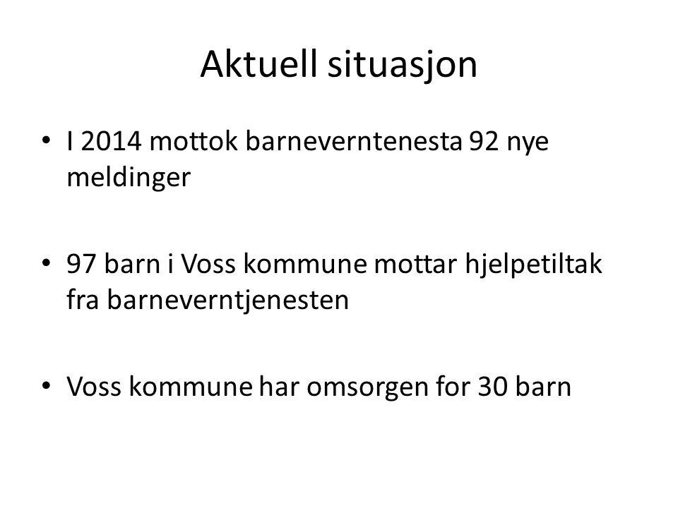 Aktuell situasjon I 2014 mottok barneverntenesta 92 nye meldinger 97 barn i Voss kommune mottar hjelpetiltak fra barneverntjenesten Voss kommune har omsorgen for 30 barn