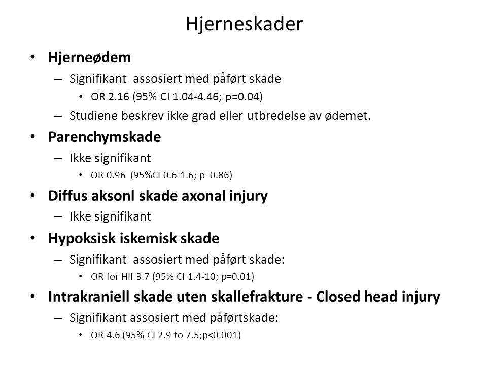 Hjerneskader Hjerneødem – Signifikant assosiert med påført skade OR 2.16 (95% CI 1.04-4.46; p=0.04) – Studiene beskrev ikke grad eller utbredelse av ø