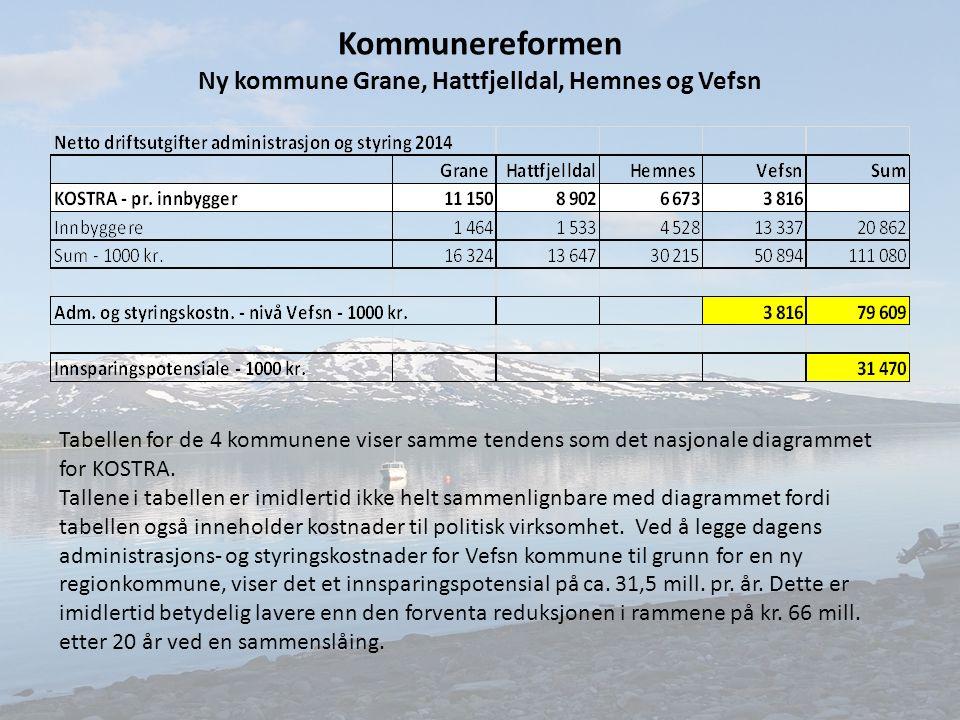 Kommunereformen Ny kommune Grane, Hattfjelldal, Hemnes og Vefsn Tabellen for de 4 kommunene viser samme tendens som det nasjonale diagrammet for KOSTRA.